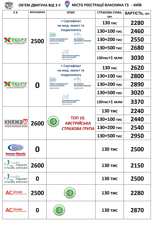 цена страховки